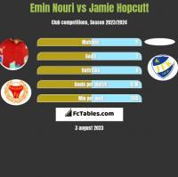 Emin Nouri vs Jamie Hopcutt h2h player stats