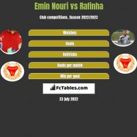 Emin Nouri vs Rafinha h2h player stats