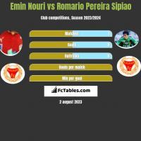 Emin Nouri vs Romario Pereira Sipiao h2h player stats