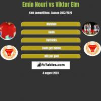 Emin Nouri vs Viktor Elm h2h player stats