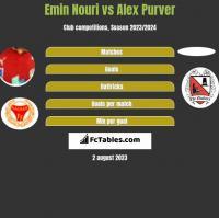 Emin Nouri vs Alex Purver h2h player stats