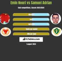 Emin Nouri vs Samuel Adrian h2h player stats