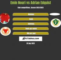 Emin Nouri vs Adrian Edquist h2h player stats