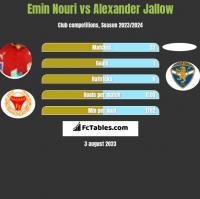 Emin Nouri vs Alexander Jallow h2h player stats