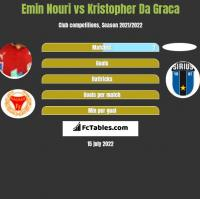 Emin Nouri vs Kristopher Da Graca h2h player stats