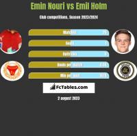 Emin Nouri vs Emil Holm h2h player stats