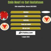 Emin Nouri vs Carl Gustafsson h2h player stats