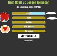 Emin Nouri vs Jesper Tolinsson h2h player stats