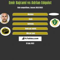 Emir Bajrami vs Adrian Edquist h2h player stats