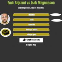 Emir Bajrami vs Isak Magnusson h2h player stats