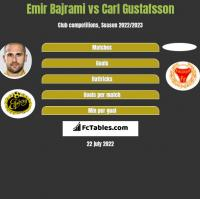 Emir Bajrami vs Carl Gustafsson h2h player stats