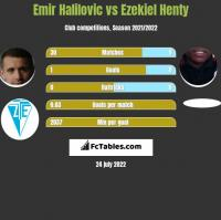 Emir Halilovic vs Ezekiel Henty h2h player stats
