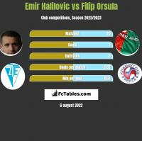 Emir Halilovic vs Filip Orsula h2h player stats