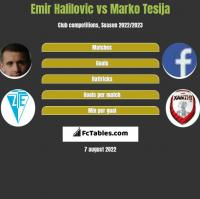 Emir Halilovic vs Marko Tesija h2h player stats