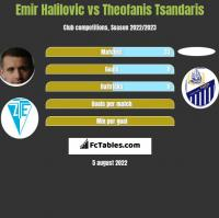 Emir Halilovic vs Theofanis Tsandaris h2h player stats