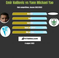 Emir Halilovic vs Yann Michael Yao h2h player stats
