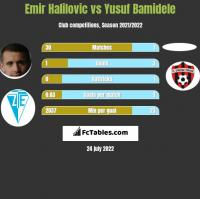 Emir Halilovic vs Yusuf Bamidele h2h player stats