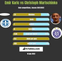 Emir Karic vs Christoph Martschinko h2h player stats