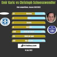Emir Karic vs Christoph Schoesswendter h2h player stats
