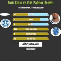 Emir Karic vs Erik Palmer-Brown h2h player stats