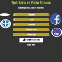 Emir Karic vs Fabio Strauss h2h player stats
