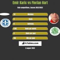 Emir Karic vs Florian Hart h2h player stats