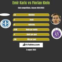 Emir Karic vs Florian Klein h2h player stats