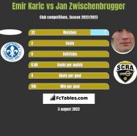 Emir Karic vs Jan Zwischenbrugger h2h player stats