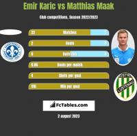 Emir Karic vs Matthias Maak h2h player stats