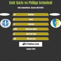 Emir Karic vs Philipp Schmiedl h2h player stats