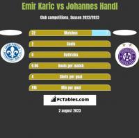 Emir Karic vs Johannes Handl h2h player stats