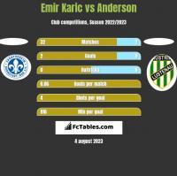 Emir Karic vs Anderson h2h player stats