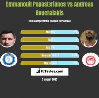 Emmanouil Papasterianos vs Andreas Bouchalakis h2h player stats