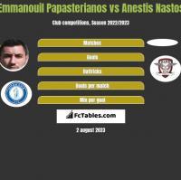 Emmanouil Papasterianos vs Anestis Nastos h2h player stats