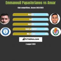 Emmanouil Papasterianos vs Anuar h2h player stats
