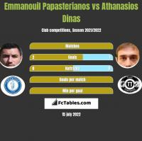 Emmanouil Papasterianos vs Athanasios Dinas h2h player stats