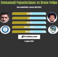 Emmanouil Papasterianos vs Bruno Felipe h2h player stats