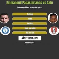 Emmanouil Papasterianos vs Cafu h2h player stats