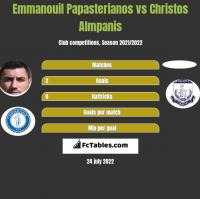 Emmanouil Papasterianos vs Christos Almpanis h2h player stats