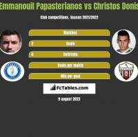 Emmanouil Papasterianos vs Christos Donis h2h player stats