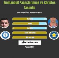 Emmanouil Papasterianos vs Christos Tasoulis h2h player stats