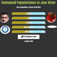 Emmanouil Papasterianos vs Joao Victor h2h player stats