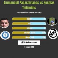 Emmanouil Papasterianos vs Kosmas Tsilianidis h2h player stats