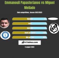 Emmanouil Papasterianos vs Miguel Mellado h2h player stats