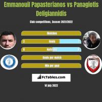 Emmanouil Papasterianos vs Panagiotis Deligiannidis h2h player stats