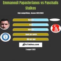 Emmanouil Papasterianos vs Paschalis Staikos h2h player stats