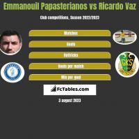 Emmanouil Papasterianos vs Ricardo Vaz h2h player stats