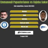 Emmanouil Papasterianos vs Vajeba Sakor h2h player stats