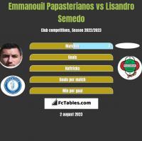Emmanouil Papasterianos vs Lisandro Semedo h2h player stats