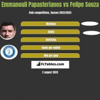 Emmanouil Papasterianos vs Felipe Souza h2h player stats